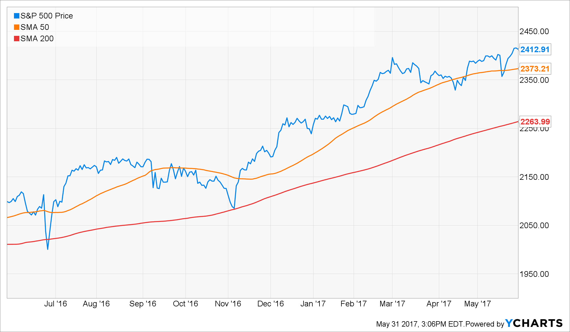 S&P 500 Chart for May 31 spanning 1 year with 50 day and 200 day simple moving averages