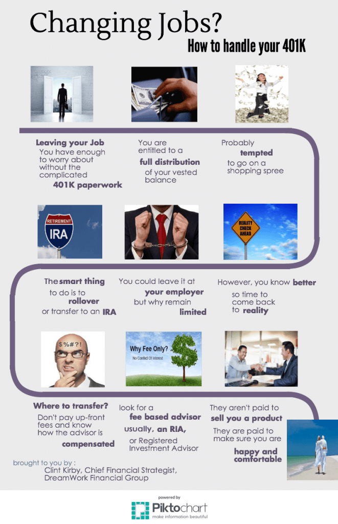 retirement roadmap infographic showing you each step to roll over your old 401k or 403b