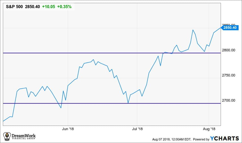 3 month S&P 500 index chart with 2800 and 2700 marked in blue