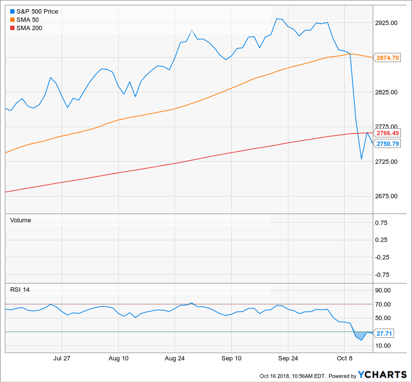 S&P 500 Chart for October 2018