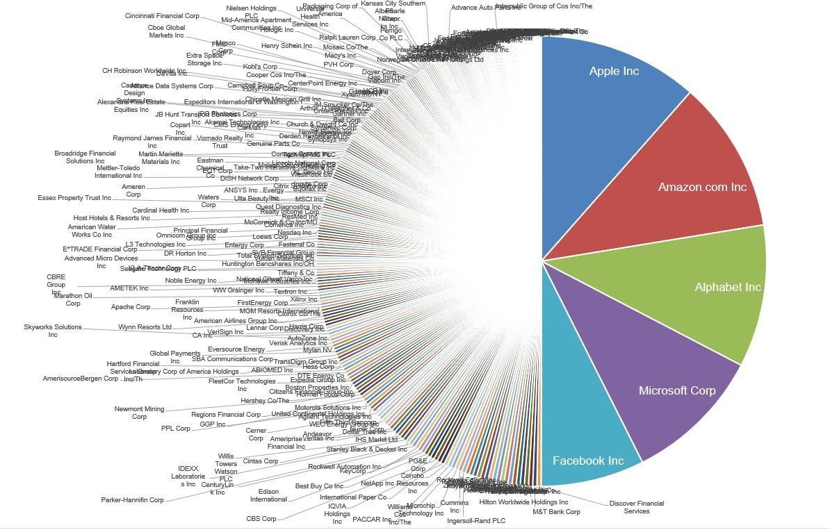 Pie chart showing 5 companies, AAPL, FB, AMZN, GOOG, MSFT