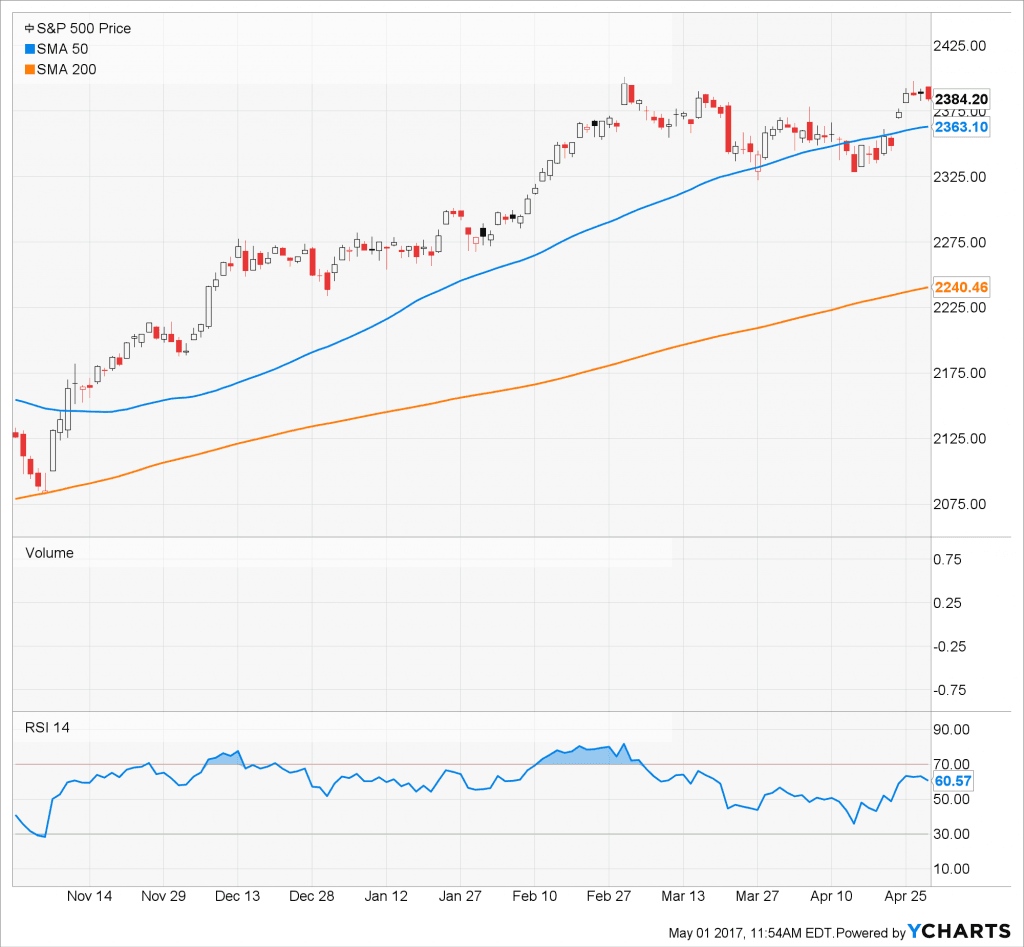 S&P 500 50 day and 200 day moving average