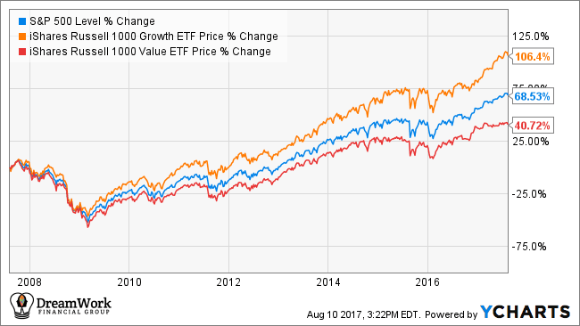Chart of S&P 500, IWF (iShares Growth) and IWD (iShares Value)