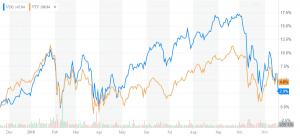Value vs Growth 1yr