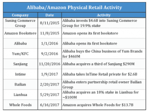alibaba-amazon-physical-acquisitions