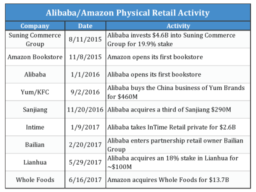List of recent acquisitions of physical locations by Alibaba and Amazon