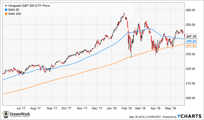 S&P 500 ETF with 50 day and 200 day simple moving averages