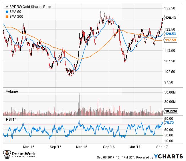 September Gold Chart Showing New Recent Highs